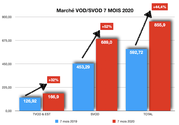 New funding obligation for VOD platforms